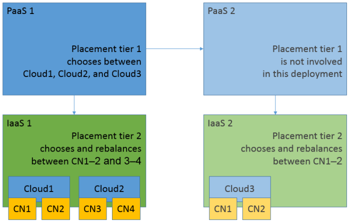PureApplication's two placement tiers