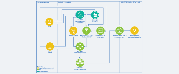 VMware public-cloud reference architecture
