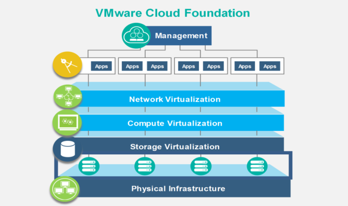 A new home for the IBM Cloud VMware architecture