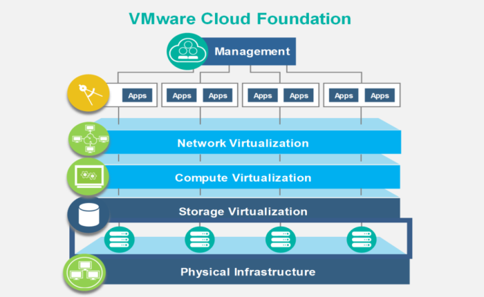A new home for the IBM Cloud VMwarearchitecture